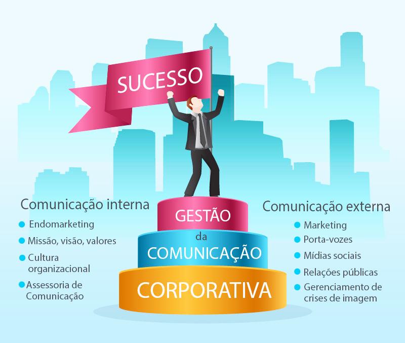 Comunicação corporativa é estratégica para empresas de sucesso