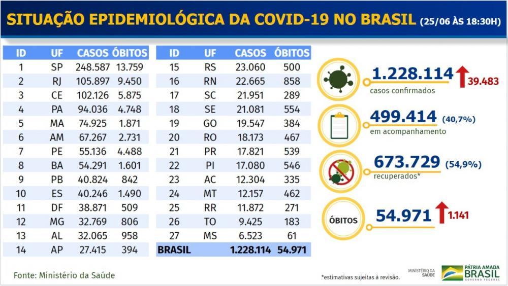 Ministério da Saúde informa 1.141 mortes por Covid-19 em 24 horas no Brasil