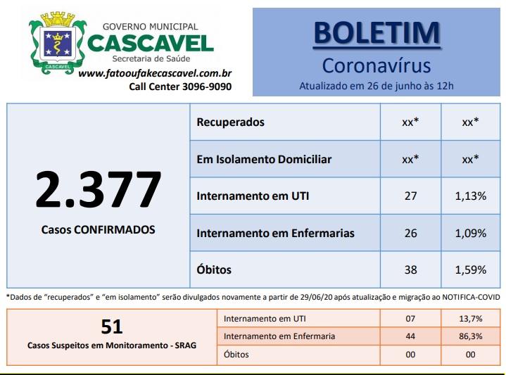 Saúde confirma mais 174 casos e um óbito por Covid-19 em Cascavel em 24h