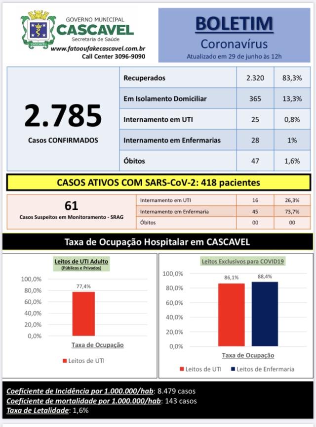 Município confirma duas mortes e mais 214 casos de coronavírus