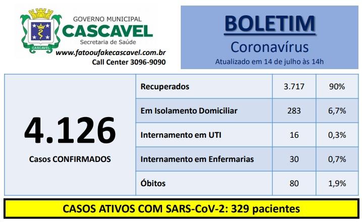 Cascavel chega a 80 óbitos de pacientes positivos para o coronavírus